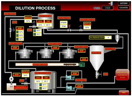 dilution process